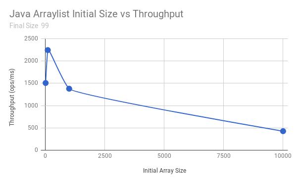 Performance Evaluation of Java ArrayLists - DZone Performance