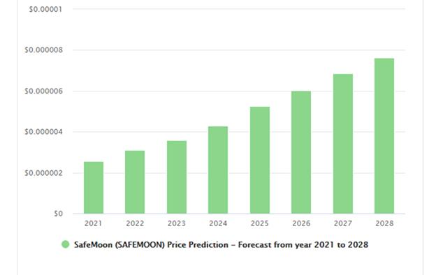 SafeMoon Price Prediction 2021-2030 4