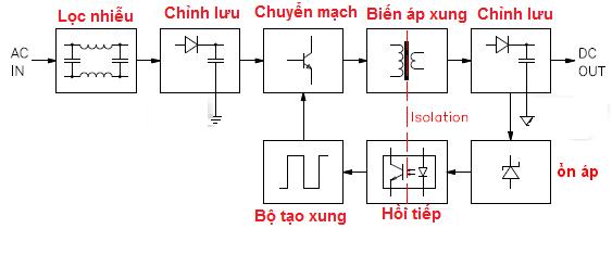 Sơ đồ khối của một nguồn xung