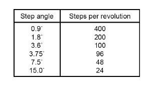 tiêu chuẩn về bước góc của động cơ bước