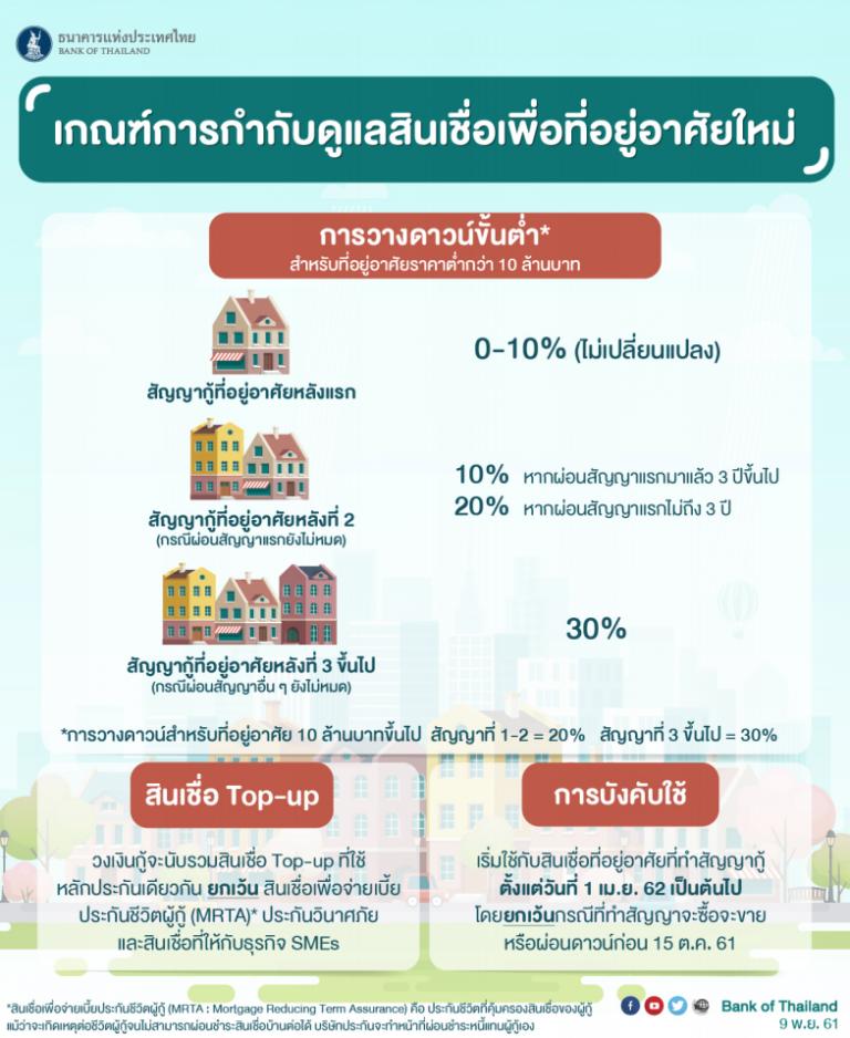 รูปบทความ : มาตรการ LTV คนซื้อบ้านใหม่ ต้องวางเงินดาวน์สูงขึ้น