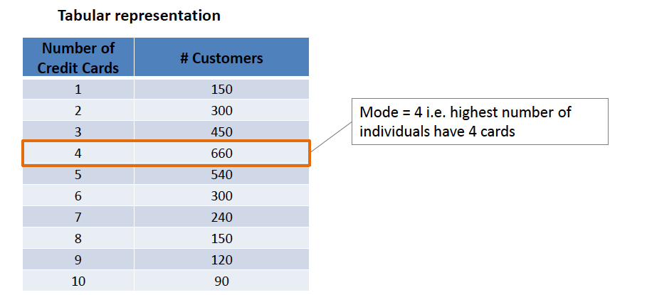 Measure of Central Tendency - Mode