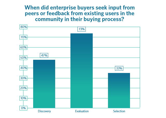 Buyers seek testimonials most during the evaluation stage.