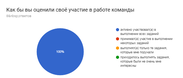 Диаграмма ответов в Формах. Вопрос: Как бы вы оценили своё участие в работе команды. Количество ответов: 8ответов.