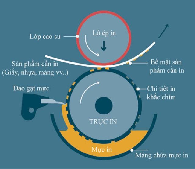 Cấu tạo của khuôn in trong máy in ống đồng