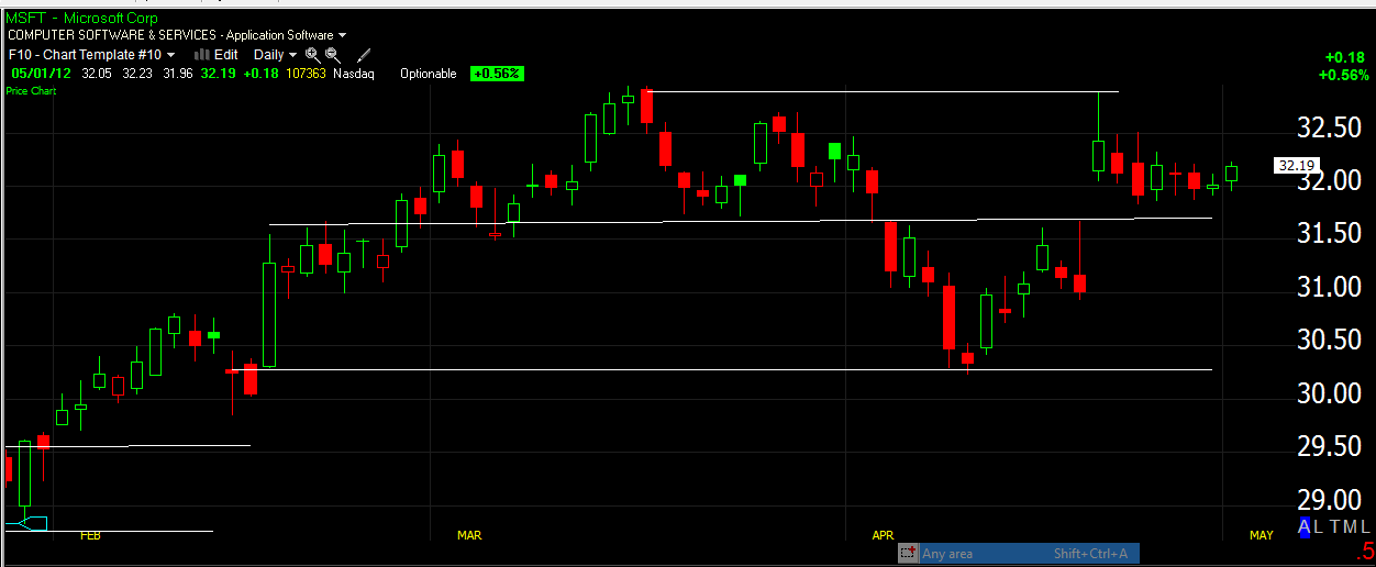 Technical Analysis - Support and Resistance Candlestick Pattern