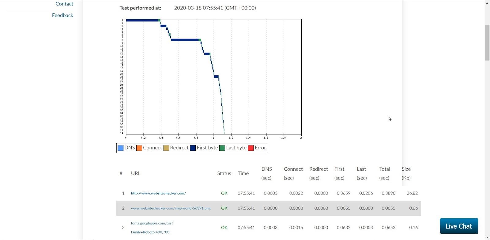 WebSitePulse analyzer tool