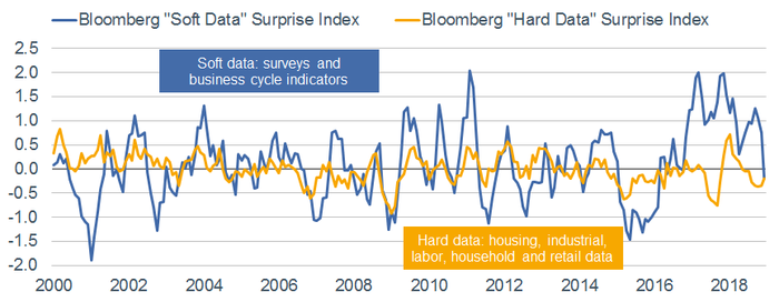 Bloomberg Hard vs Soft Data