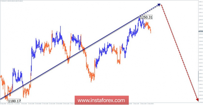 Simplified wave analysis of GOLD for December 14