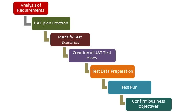 วิธีทำ User Acceptance Test เริ่มต้นทำใน 7 ขั้นตอน
