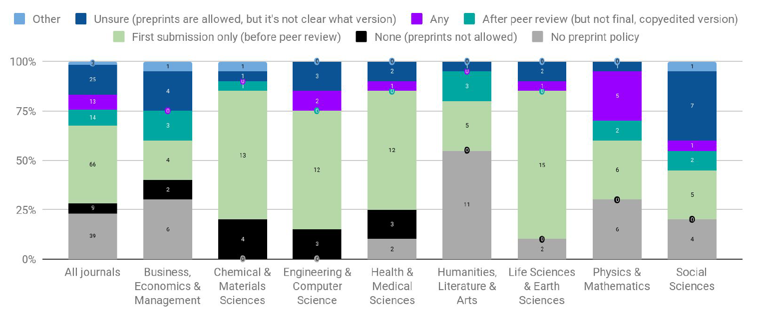 Stacked bar graphs depicting journal policies across disciplines