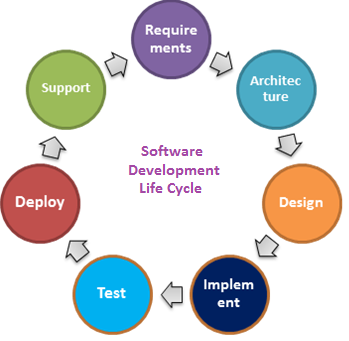 information system development life cycle models A software development process is the process some people consider a life-cycle model a more general term (2004) the systems development life cycle.