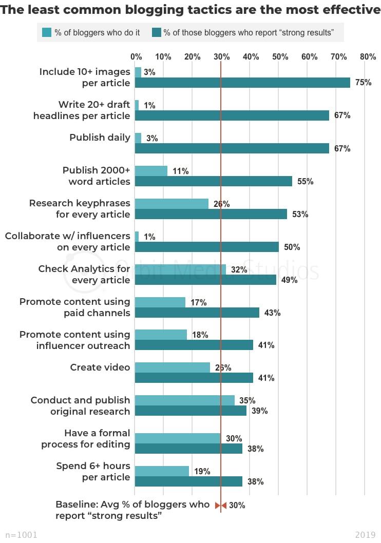 какая работа с контентом дает лучшие результаты инфографика