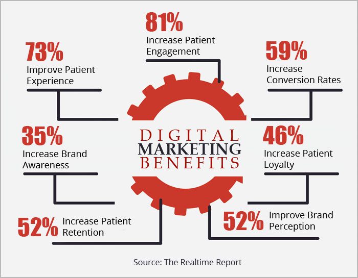 Image of Digital marketing benefits percentage graph from source: The Realtime Report to show digital marketing benefits that would apply to the audience
