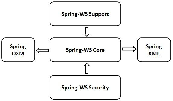 Spring Web Services Architecture