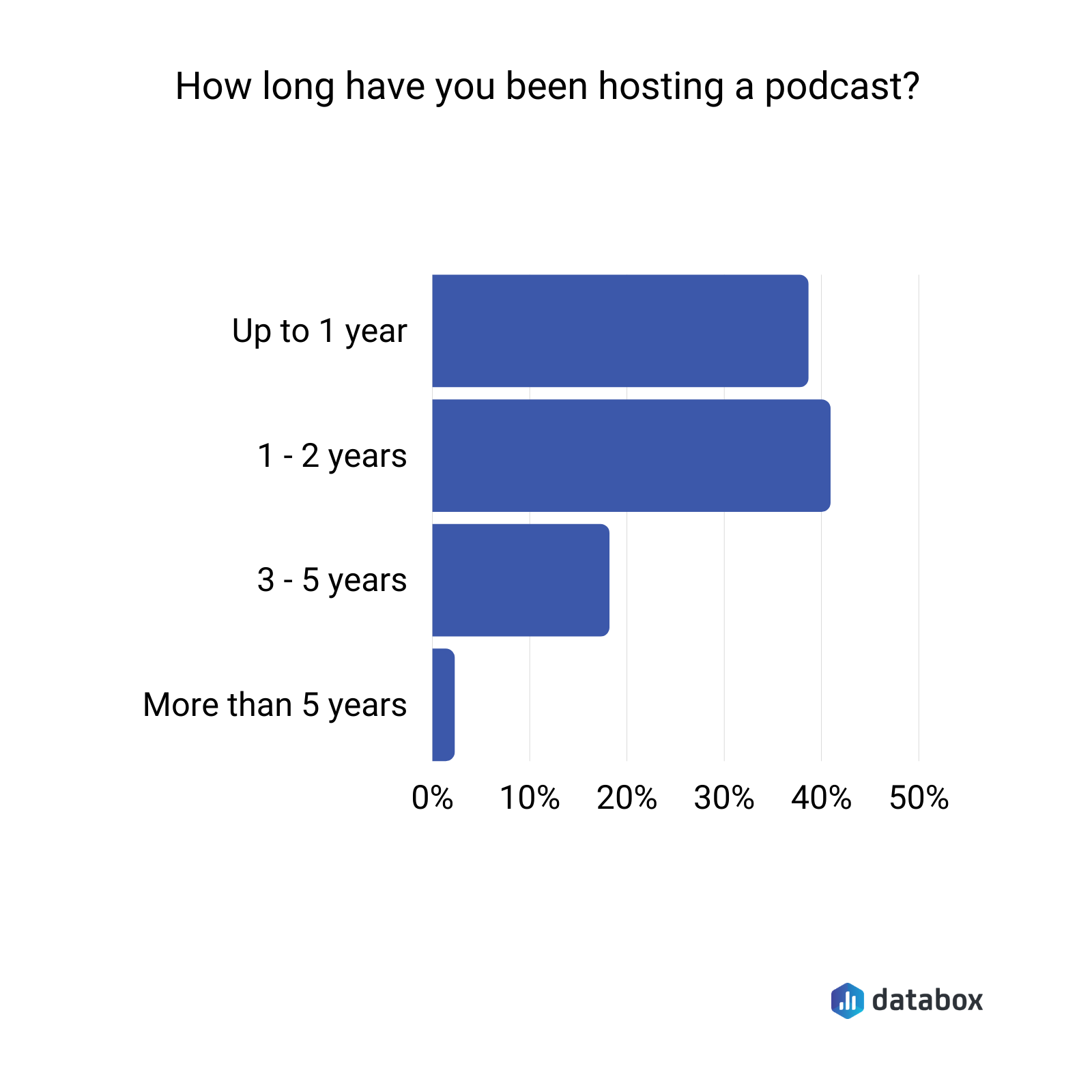 how long have you been hosting a podcast?