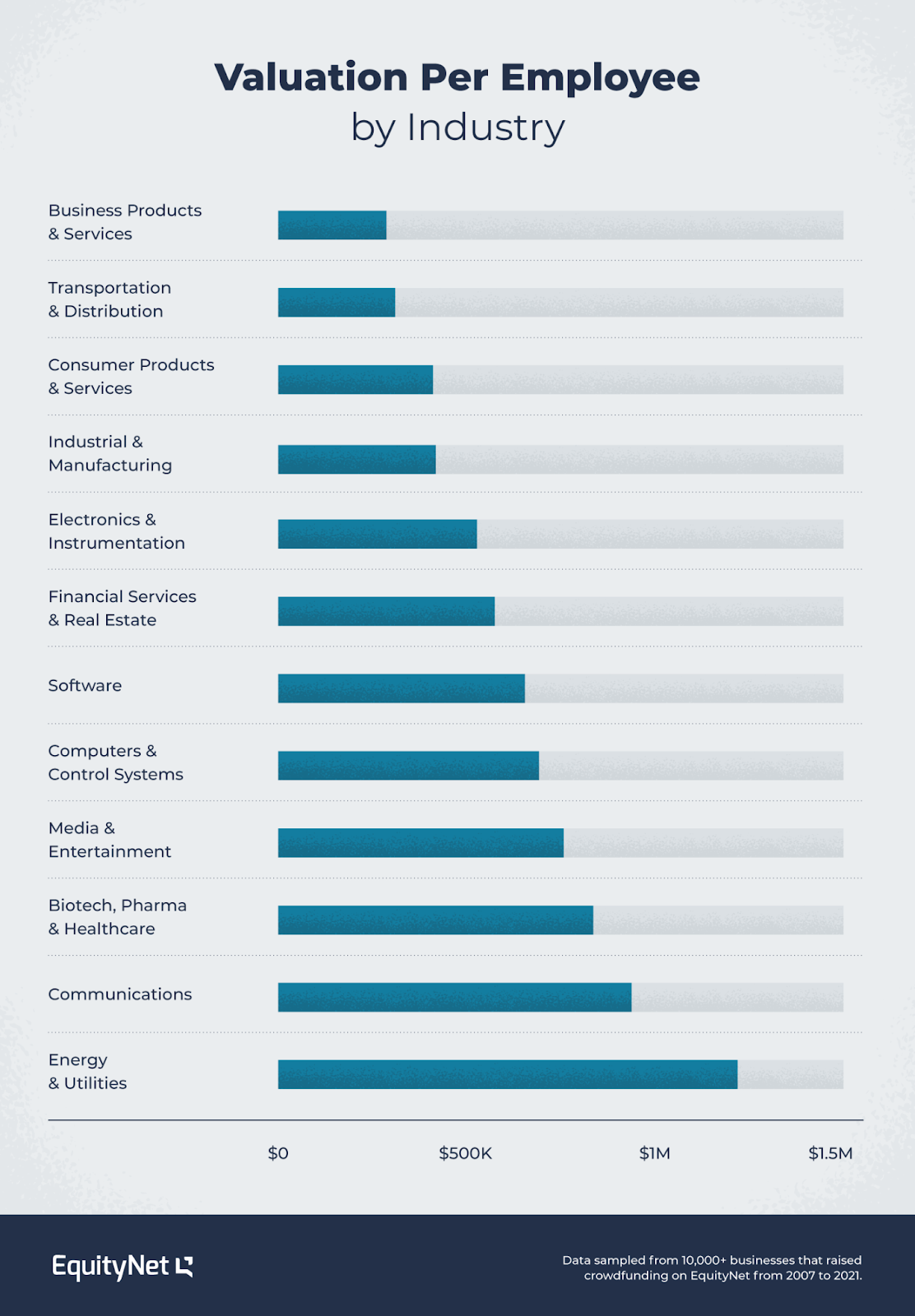 valuation per employee by industry in privately held crowdfunded businesses