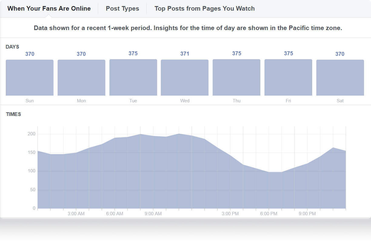 Facebook Insights will tell you when your audience is more active on the platform.