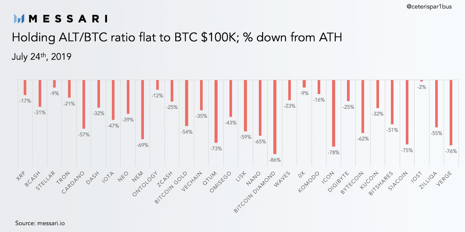 Altcoins ratio Bitcoin