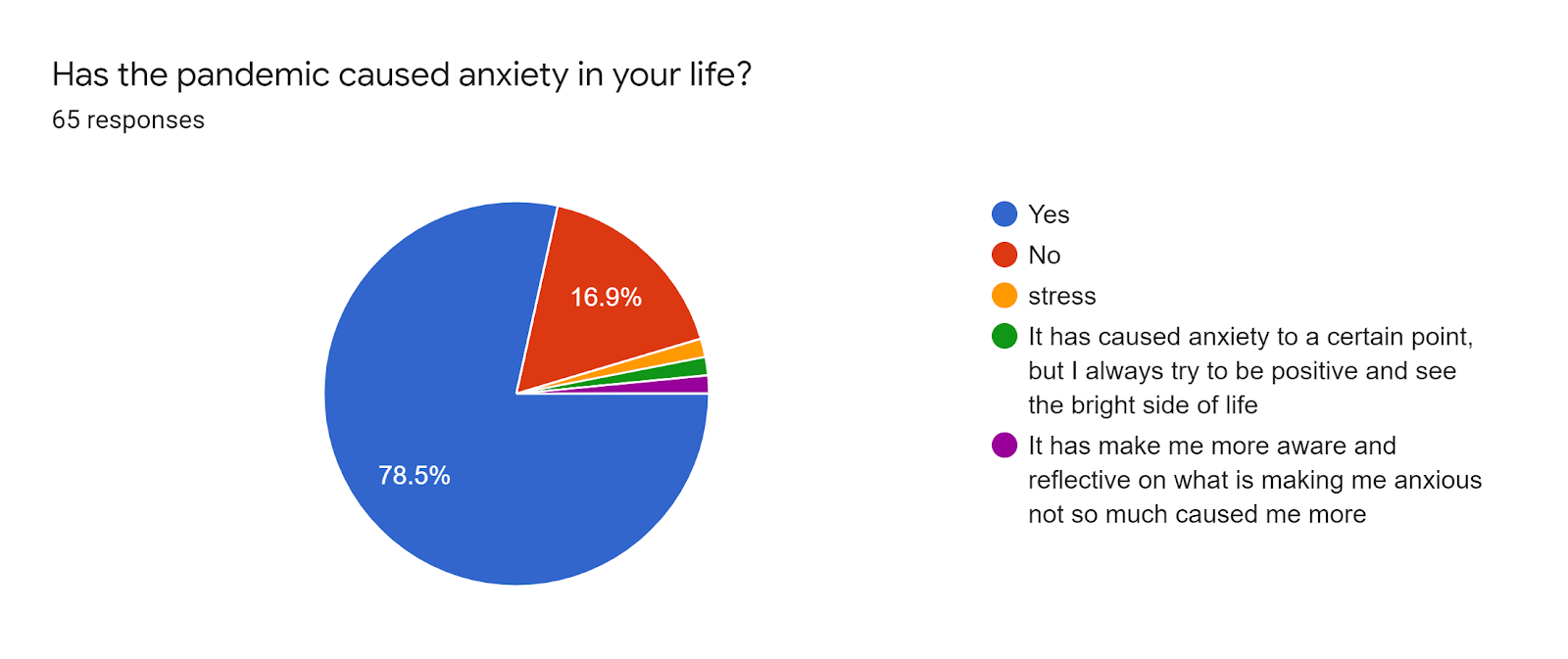 Forms response chart. Question title: Has the pandemic caused anxiety in your life?. Number of responses: 65 responses.
