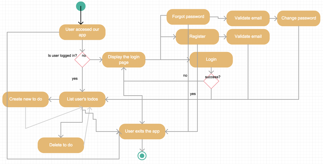 Activity diagram picture