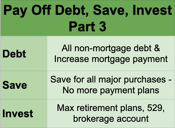 pay off non-mortgage debt