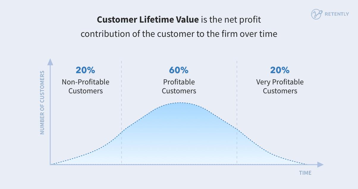 Retently Customer Lifetime Value breakdown based on numbers of customers vs. time.