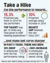 Top performing employees to get 15.3% hikes compared to an average 10%: Aon Hewitt Survey | Share your views    Read the full story here http://ow.ly/u30WH