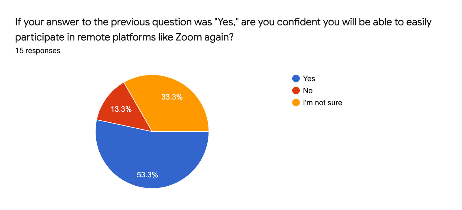 "Forms response chart. Question title: If your answer to the previous question was ""Yes,"" are you confident you will be able to easily participate in remote platforms like Zoom again?. Number of responses: 15 responses."