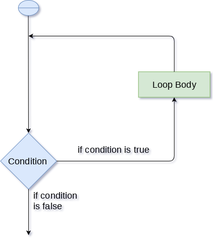 Advantages of loops in python in Hindi