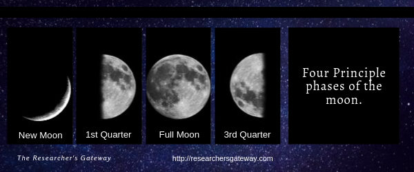 Four Principle Phases of the Moon