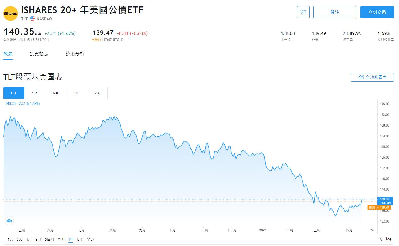 美股TLT股價即時走勢