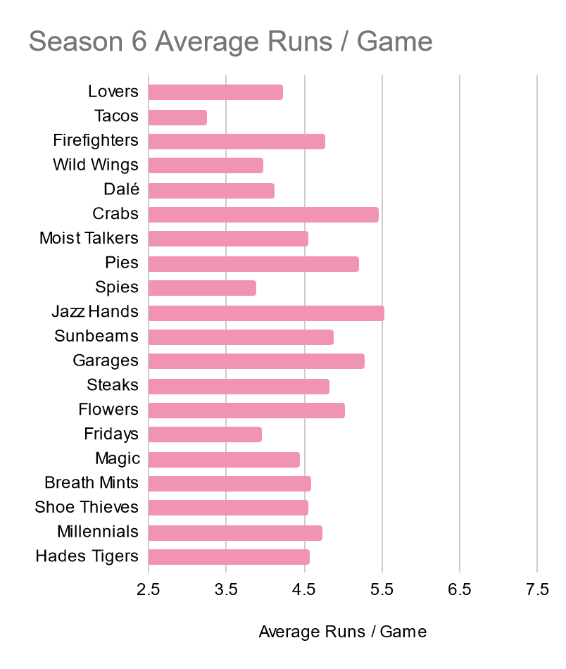 [Alt: A bar chart showing each Season 6 Team's Average Runs Scored per Game. The Lovers are middle of the pack, under 4.5 runs per game. The other values range from 3.3 to just over 5.5]