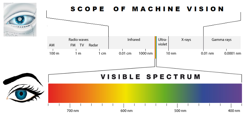 scope of machine vision with respect to visible spectrum