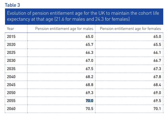 UK retirement age forecast