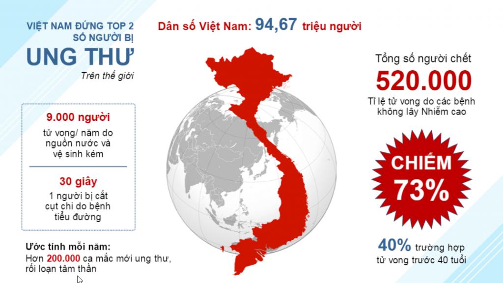 Thực trạng mắc bệnh ung thư tại Việt Nam