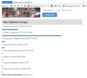 Путин или Грудинин - кого выбирают интернет-пользователи в онлайн голосованиях?