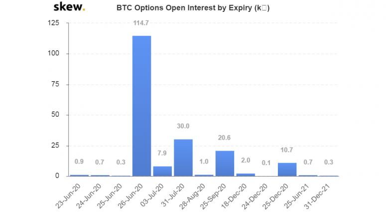 skew_btc_options_open_interest_by_expiry_k-1