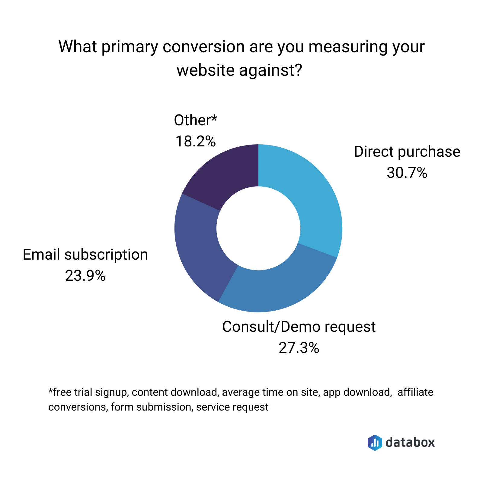 Wat primary conversion are you measuring your website against?
