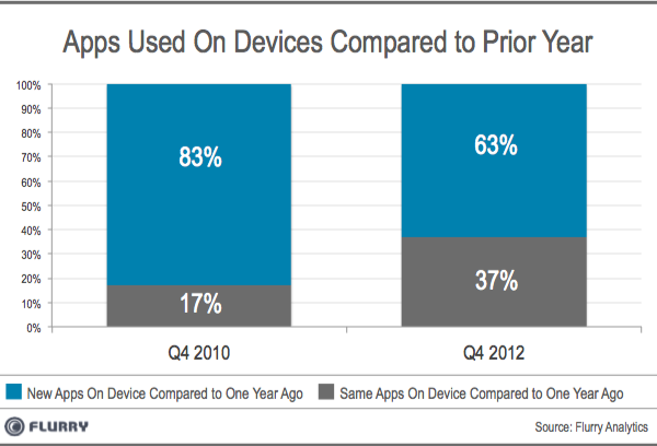 Apps Used On Devices Compared to Prior Year - From Flurry Analytics