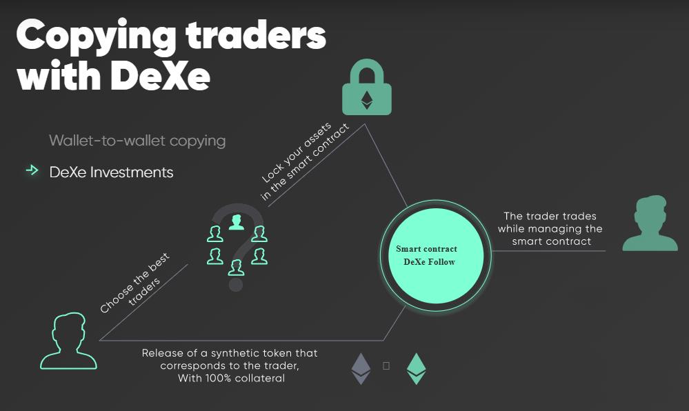 Blog DeXe Crypto Decentralized Social Trading