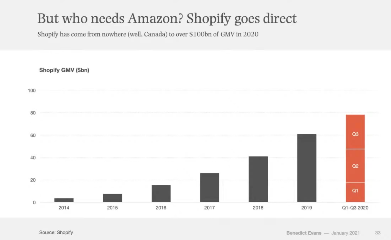 Shopify goes direct