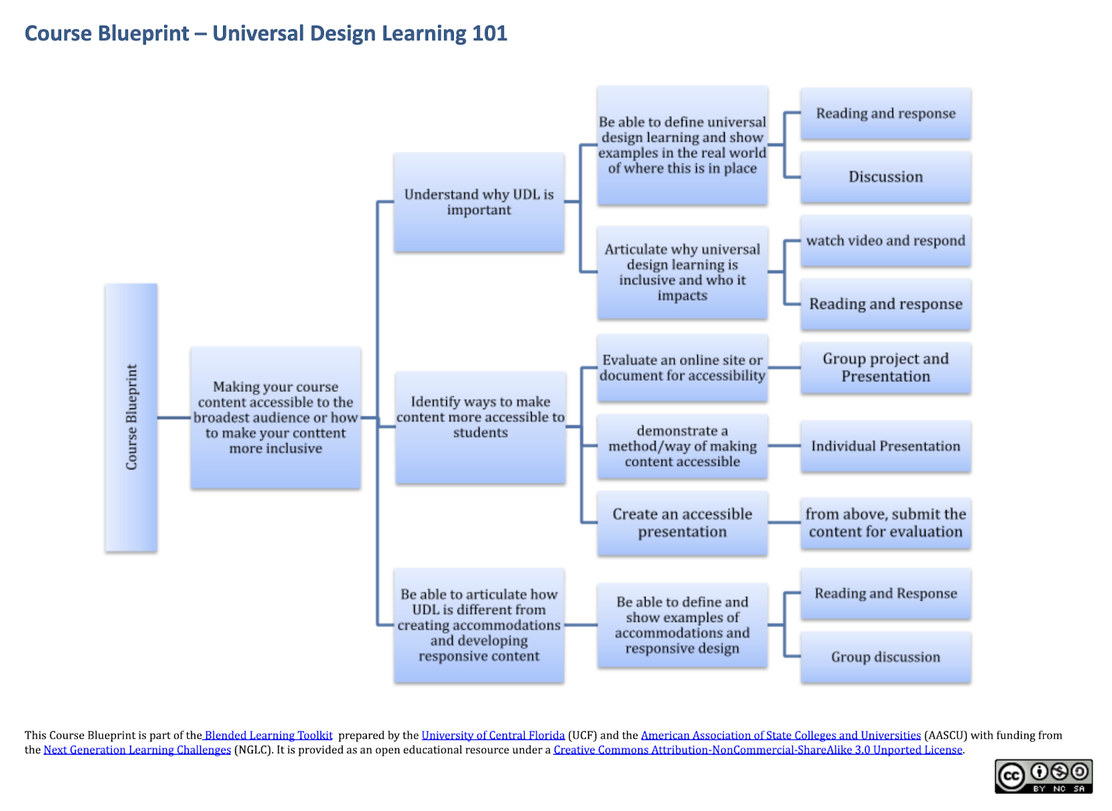 Course Blueprint from Educause with a variety of assessments and activities to learn about UDL.