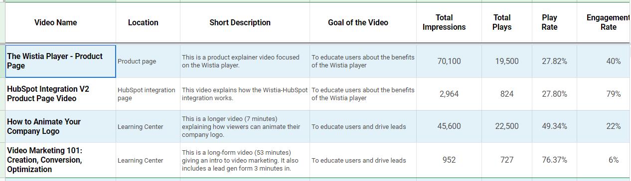 На фото – пример видеопанели на основе статистики Wistia