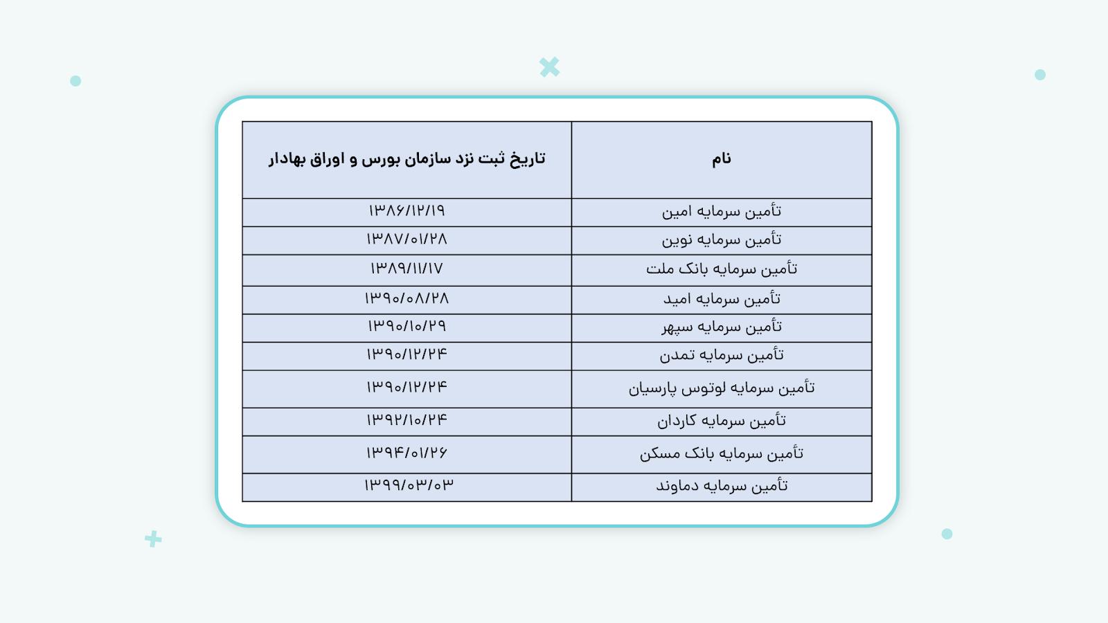 لیست شرکتهای تامین سرمایه فعال در ایران