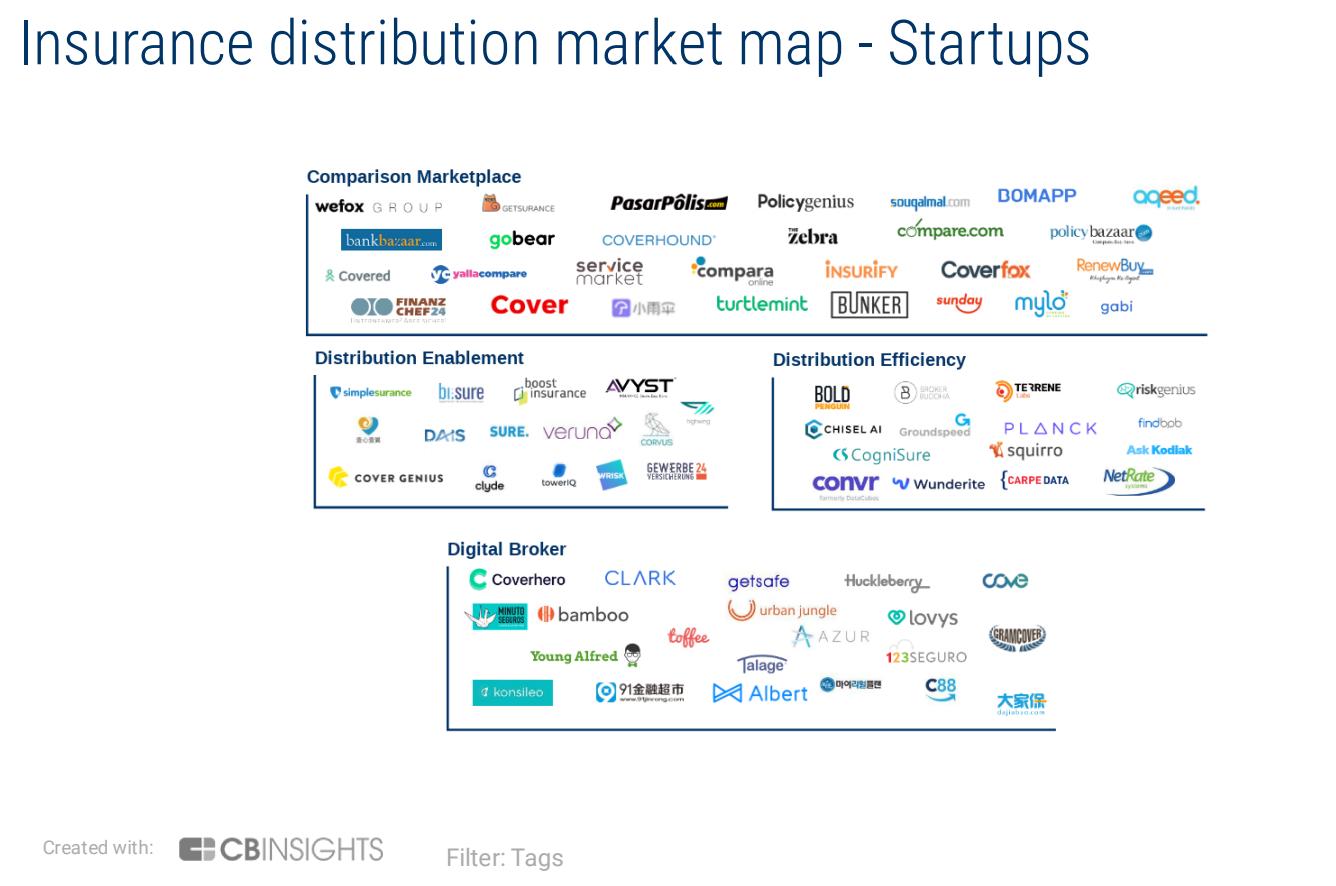 CBInsights Insurance Distribution Market Map