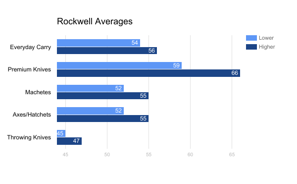 Average Rockwells for Knife Categories