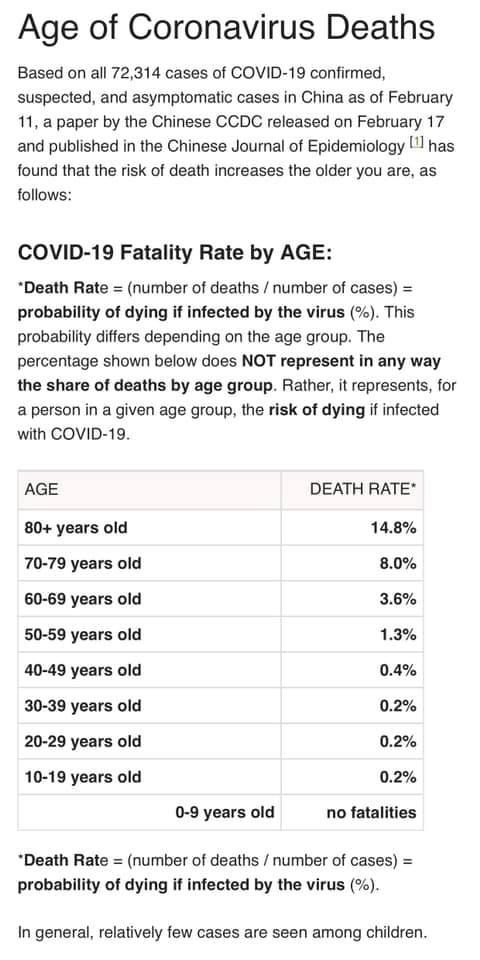 coronavirus deaths by age
