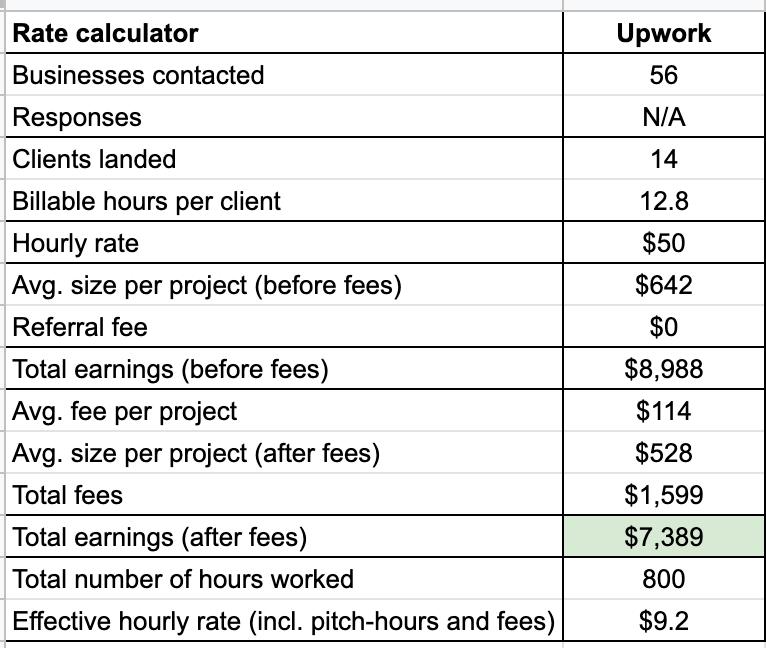 Is Upwork worth it - data case study