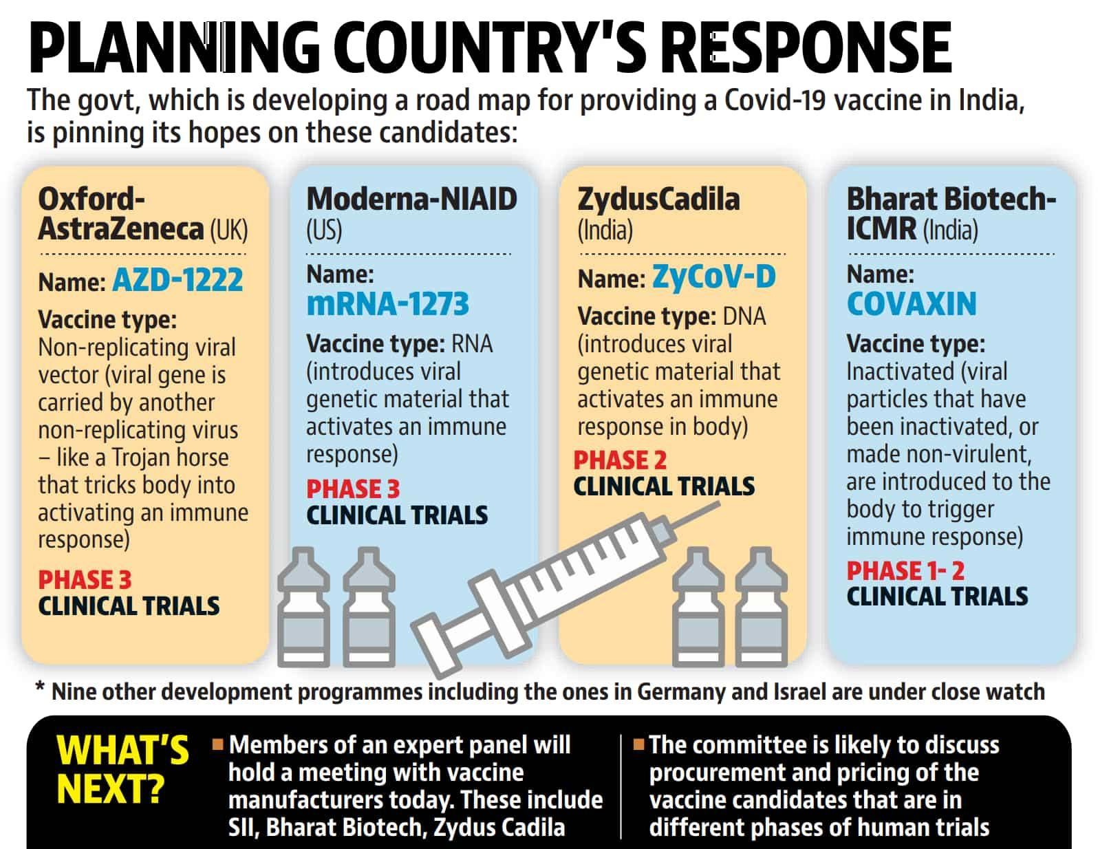 India eyes global front runners in Covid-19 vaccine plan - india news -  Hindustan Times